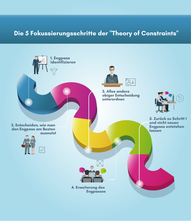 5 Fokussierungsschritte der Theory of Constraints
