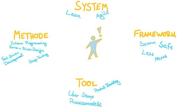 Bild zu Agiles Geschäftsprozessmanagement – ein Ausflug in die Terminologie_BST_Okt 2018
