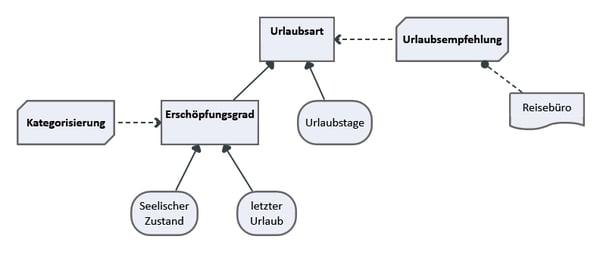 DMN_Diagramm A