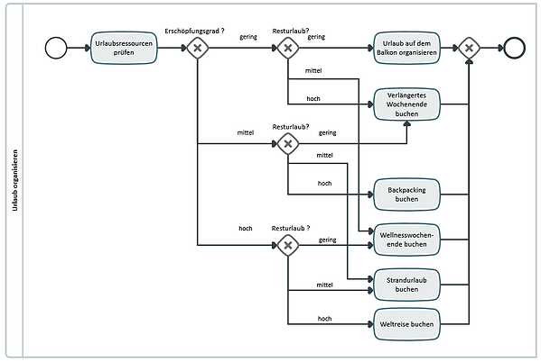 DMN_Diagramm C