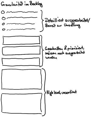 Granularität_Backlog