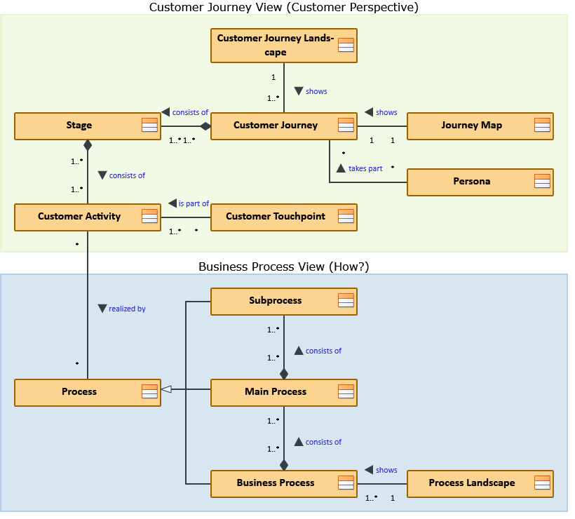 Metamodell CJ-BP