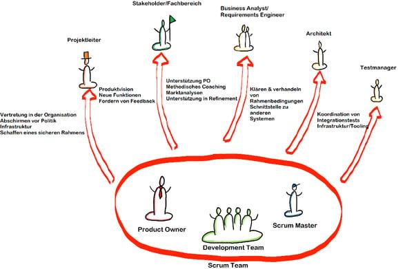 Selbstorganisation_Grafik3