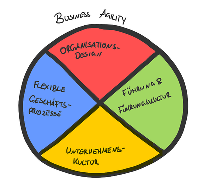 BusinessAgility_2