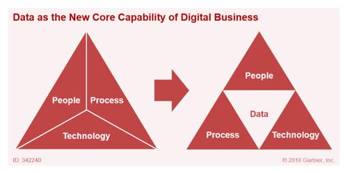 Data Core Capability 2 rot