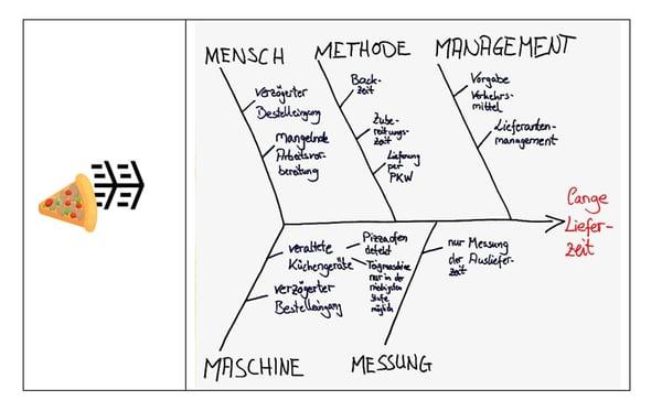 Grafik Analyze