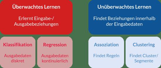 Grafik_überwachtesLernen