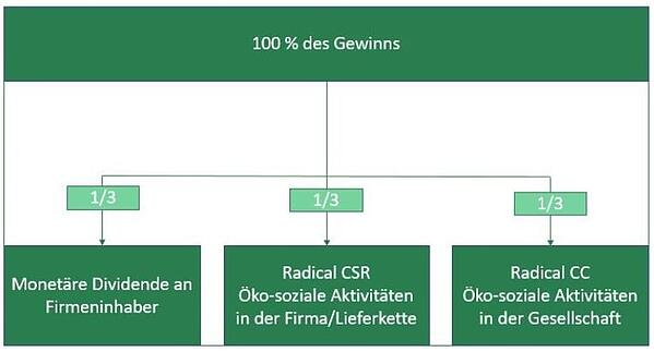 Grafik_Radical_Change