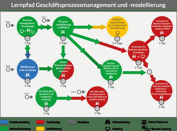Schulungen Prozessmodellierung Geschäftsprozessmanagement