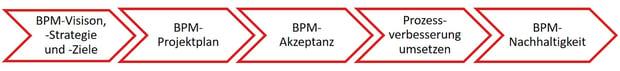 Phasen BPM-Projekte
