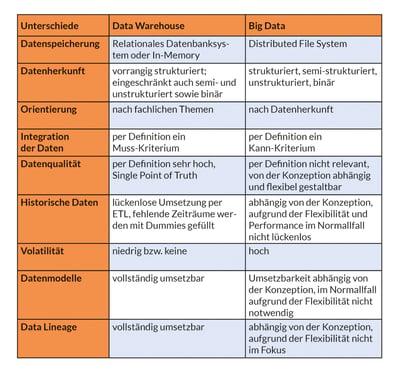 Unterschiede Data Warehouse und Big Data