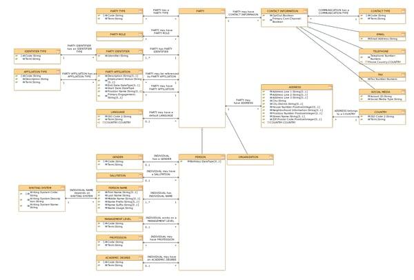 Teil 5 Kafka - logisches Datenmodell