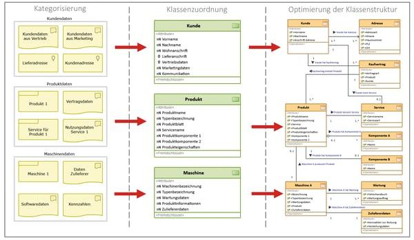 Abb 1 Kategorisierung der Daten.png